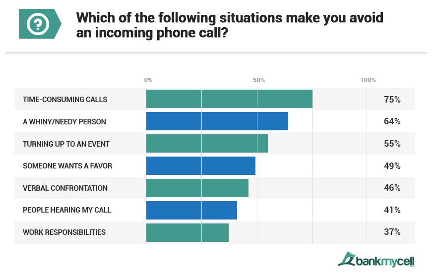 avoid calls